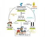 경북도, 산업부 2020 지역 에너지신산업 활성화 지원사업 공모 선정,   ,   ,전력 …